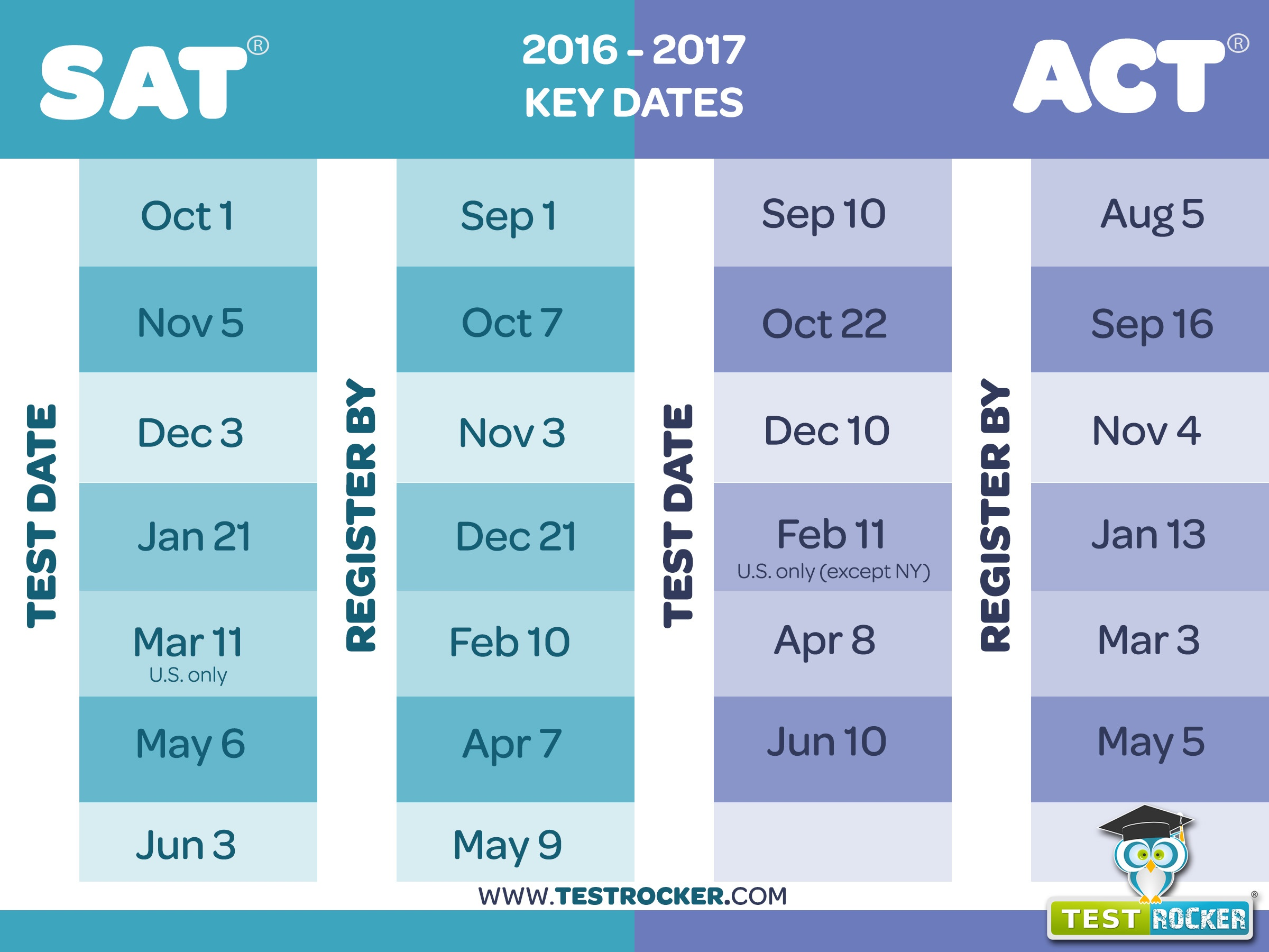 sat exam oct 2010 Sat® testthe sat exam tests the skills you're learning in school: sat tests are held october through june for detailed information on sat test dates and.