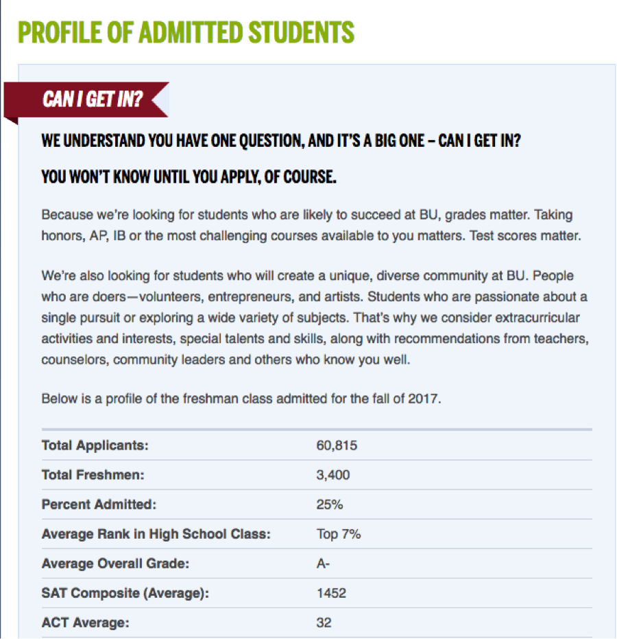 boston university admission stats