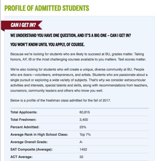 boston university admission stats