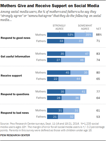 parents-social-data.png