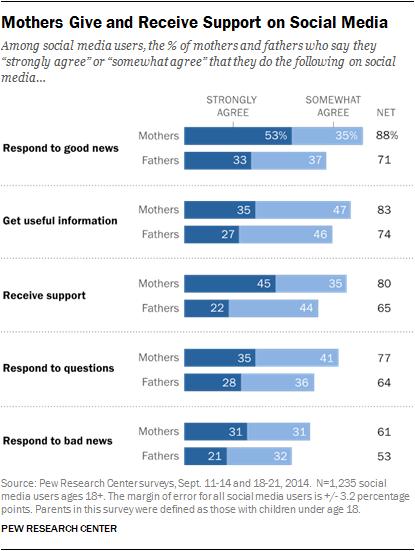 parents-social-data.png