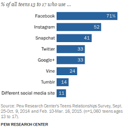 students-social-media-data.png